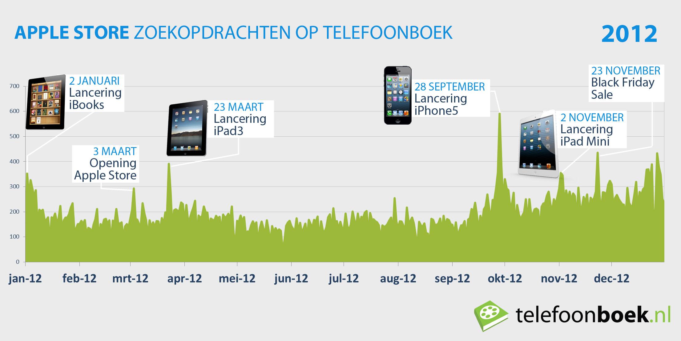 Apple Store zoekopdrachten in 2012 op Telefoonboek