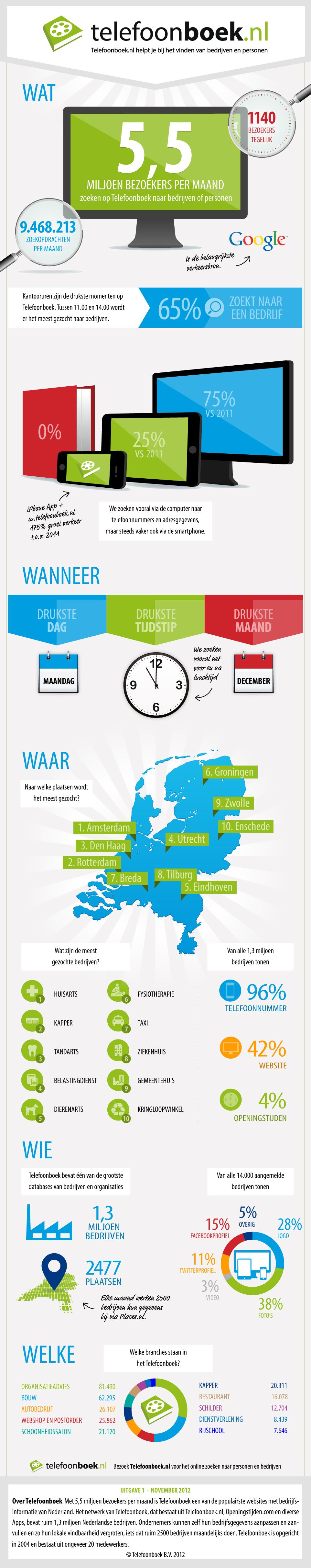 Infographic_Telefoonboek_algemeen