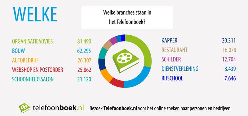 Telefoonboek-branches2012
