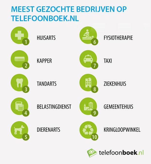 Telefoonboek-meestgezochtebedrijven2012