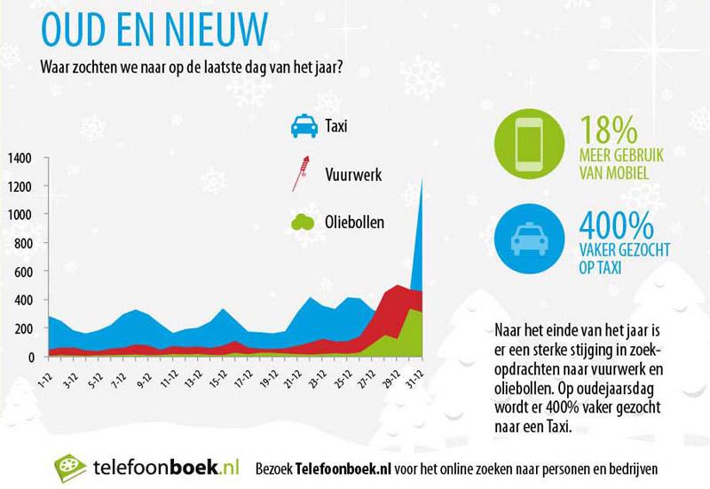 telefoonboek-infographic-december-31januari