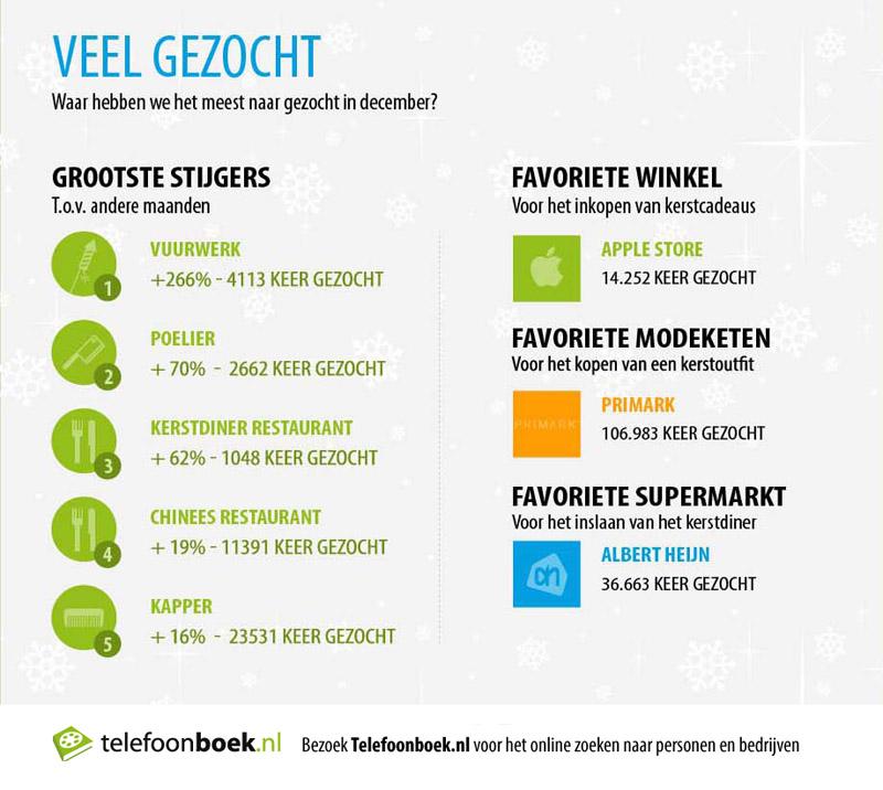 telefoonboek-infographic-december-veelgezocht