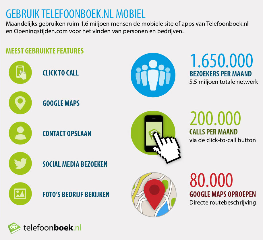 infographic mobiel internet, infographic telefoonboek, bezoekers mobiel telefoonboek, bezoekers m.telefoonboek.nl, bezoekers m.openingstijden.com, bezoekers openingstijden.com