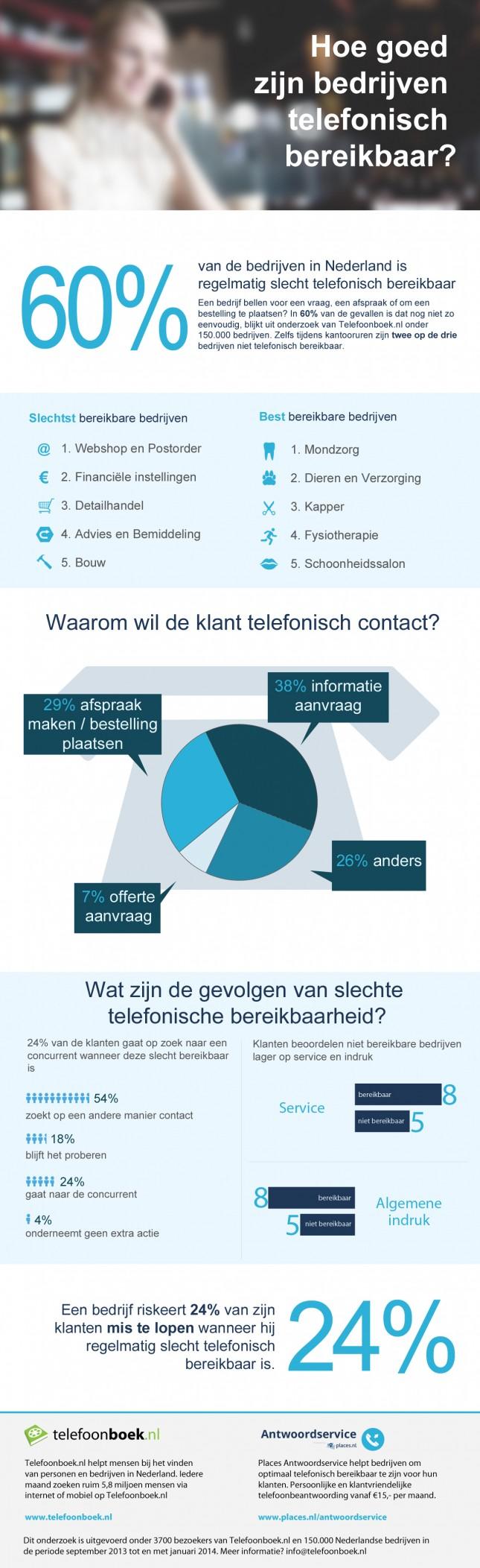 Telefonische bereikbaarheid infographic