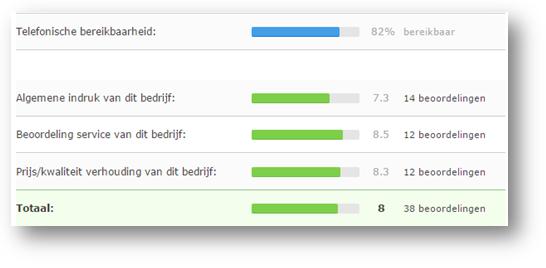 Uw bezoekers kunnen u beoordelen door een rating te plaatsen. Dat ziet er zo uit.