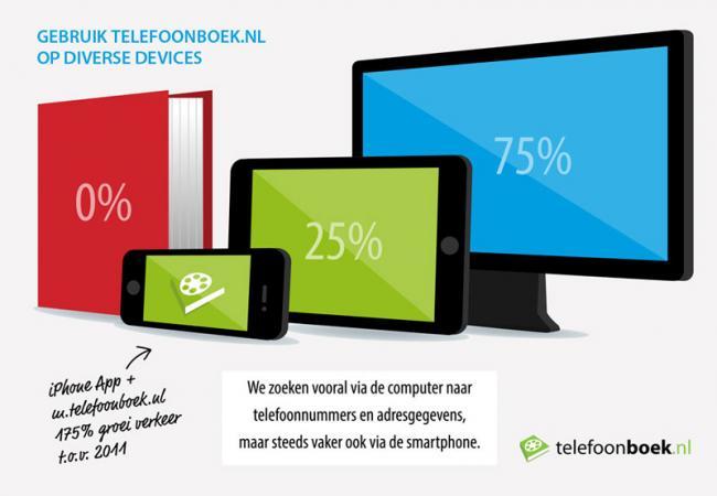 Mobiele zoekopdrachten groeien met 175 procent