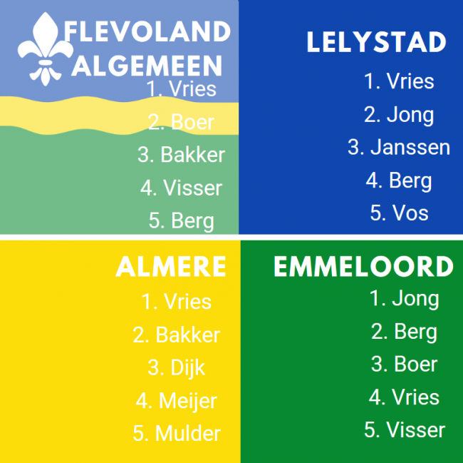 De meest voorkomende achternamen in Flevoland en de drie grootste steden.