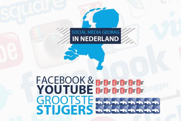 Nederlands socialmediagedrag: Facebook en Youtube meest gebruikt