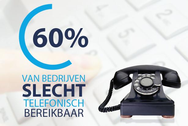 60% Nederlandse bedrijven slecht telefonisch bereikbaar
