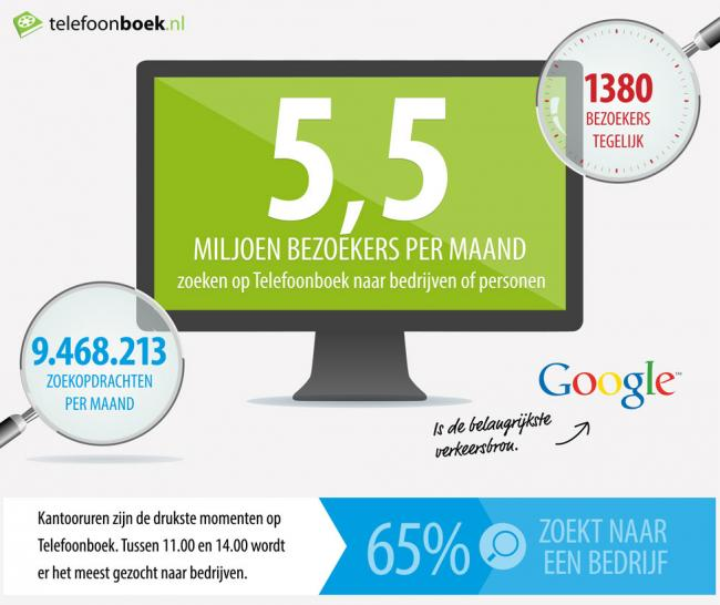 Per maand 5,5 miljoen gebruikers van Telefoonboek