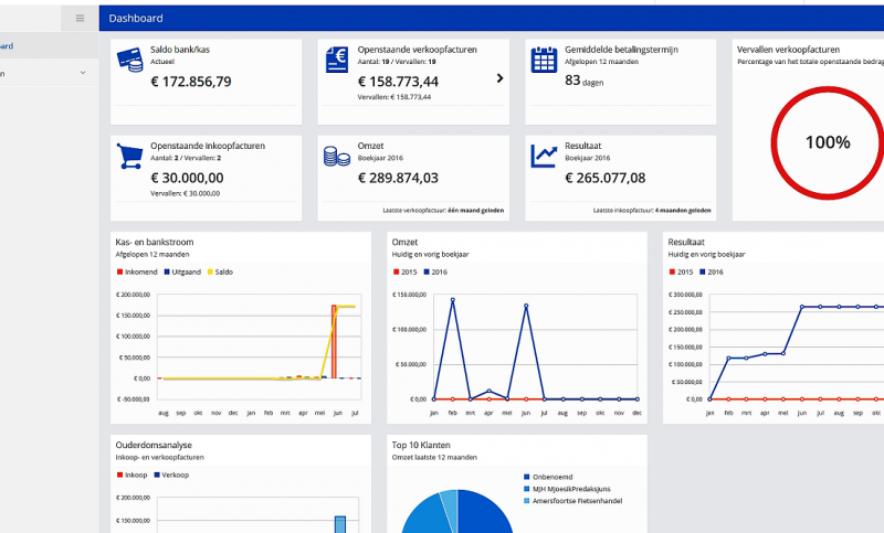 Financieel dashboard